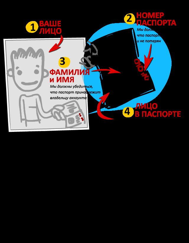 Пример фотографии у лица